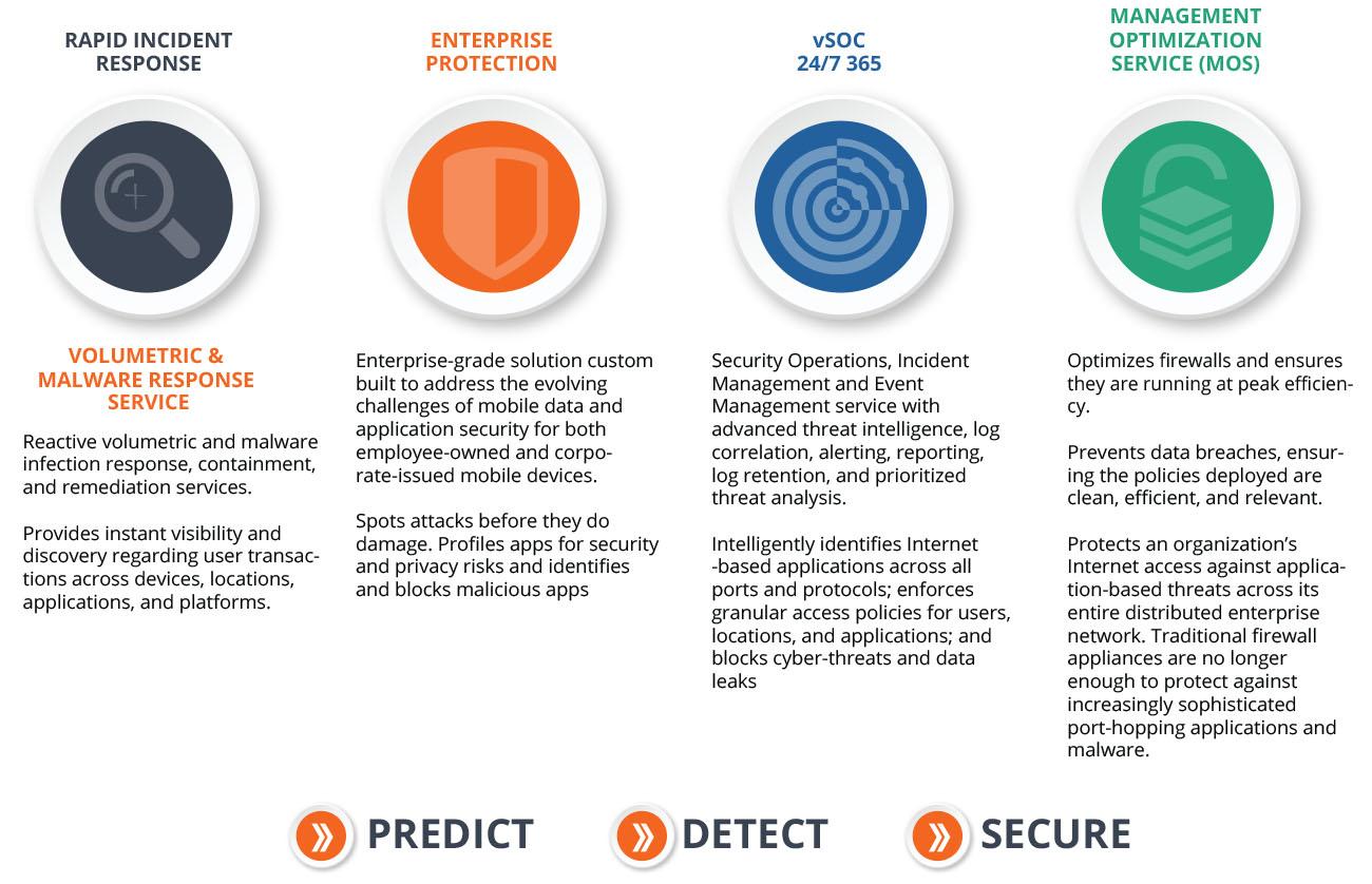 Enterprise Security Solutions